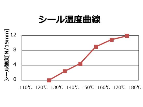 シール温度曲線